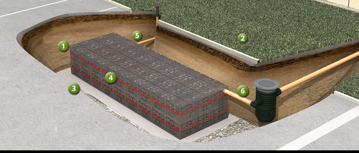 How does infiltration of rainwater work?